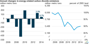 Annual Changes In Energy-Related Carbon Dioxide Emissions